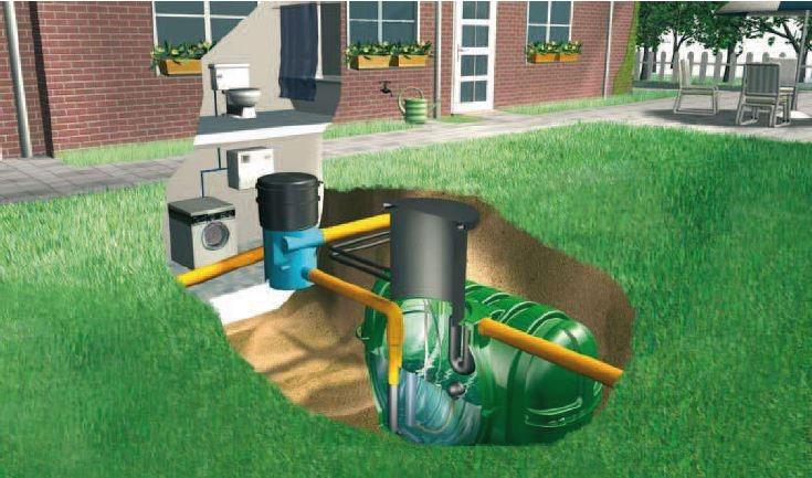 evde yağmur suyu toplama